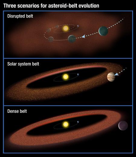 Drie asteroïdengordels