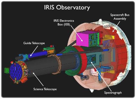 IRIS - instrumenten