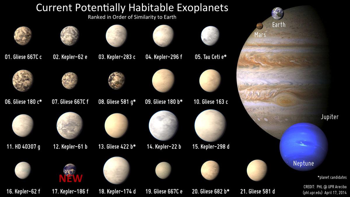 Kepler-186f - vergelijking met andere 'tweede aardes'