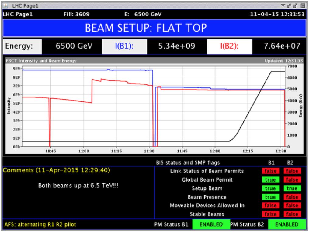 Deeltjesbundels LHC