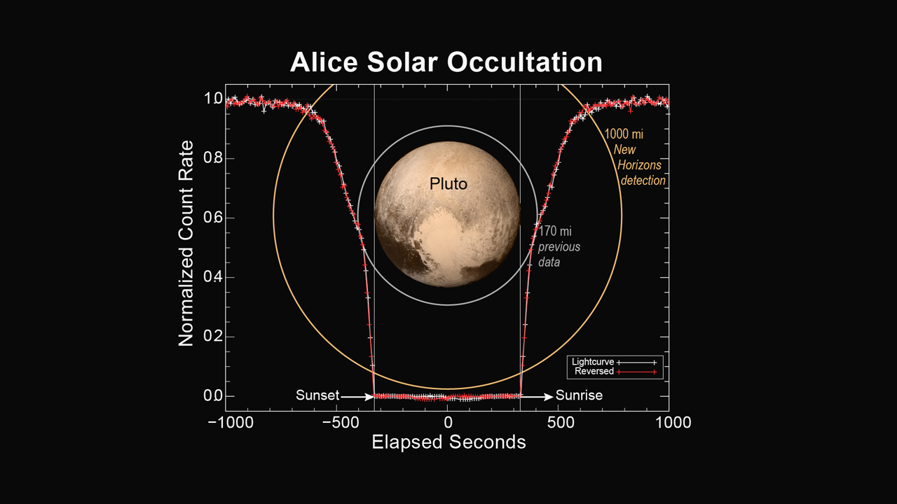 Atmosfeer Pluto door New Horizons