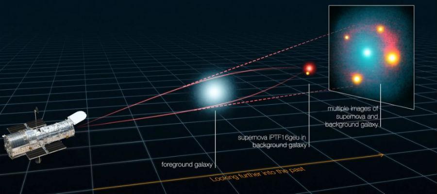zwaartekrachtlens supernova