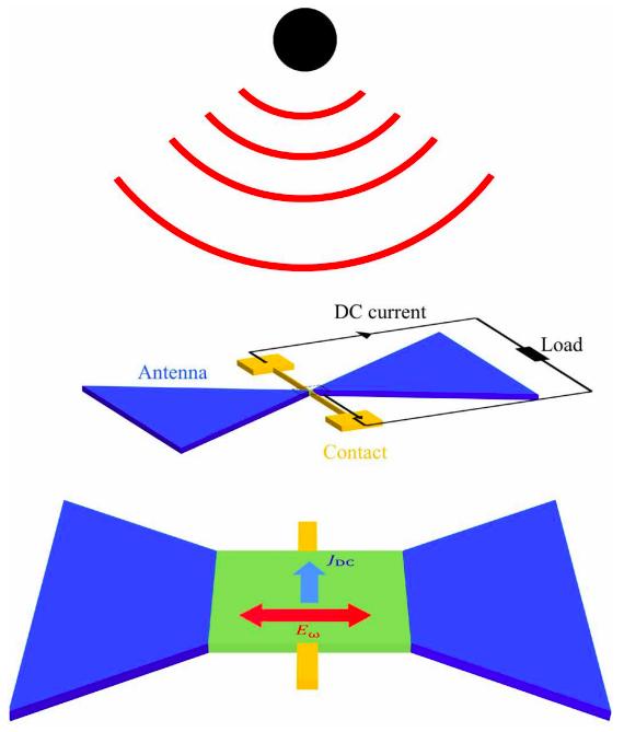 terahertz-straling gelijkrichter